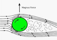 Curved Barrel Ball Flight