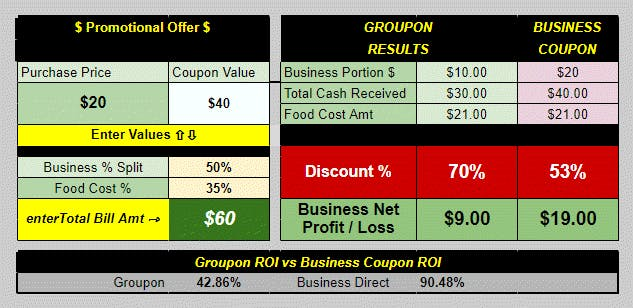 EXAMPLE: Comparsion between a Groupon offer and one of your own offers. Fifty dollar ($50) value for half off ($25) purchase price. Total Bill amount was Sixty Five Dollars ($65)