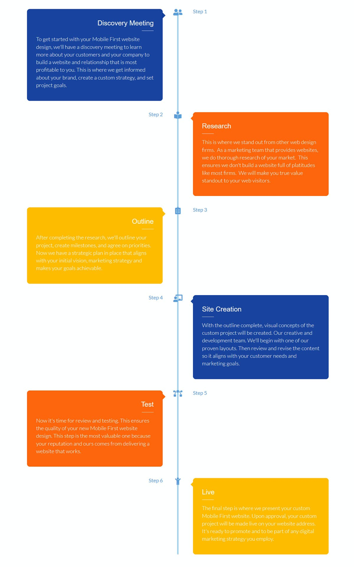 web strategy process