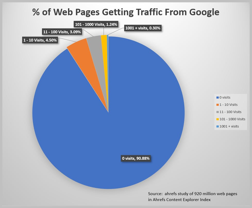 Percentage of Sites Getting Google Traffic