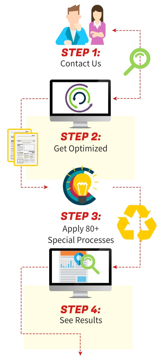 Pay Per Results SEO Process