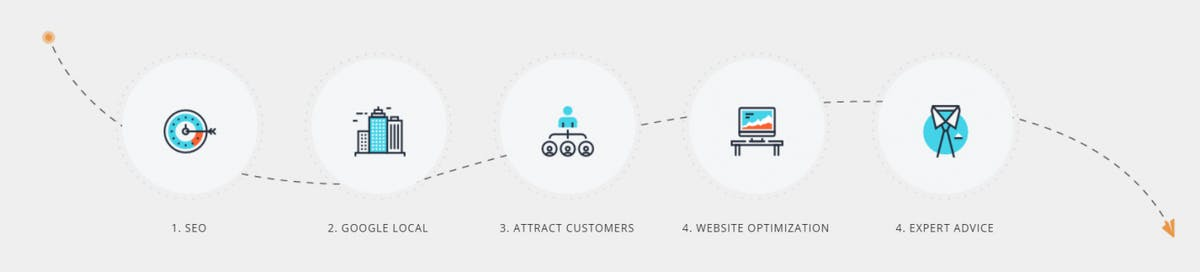 Local Marketing Process