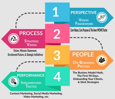 The WOWE Factor Systems of Success
